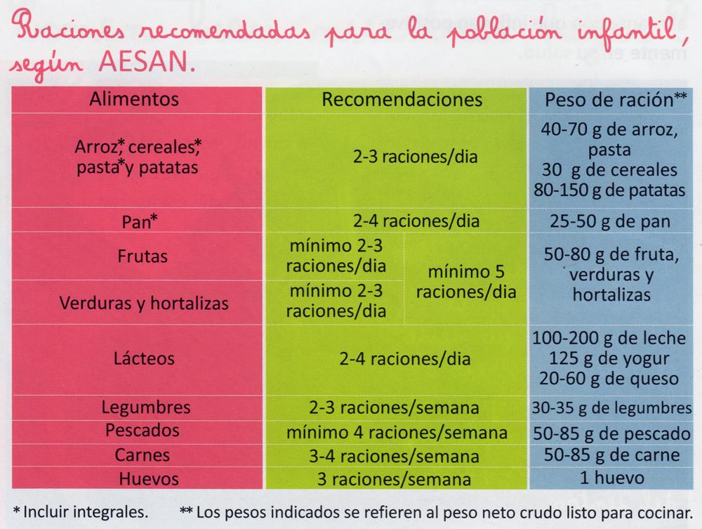 Tabla raciones nutrición niños
